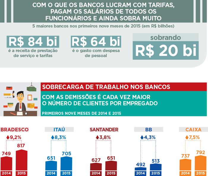 lucrodosbancos2015